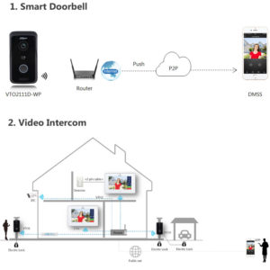 IP Intercom Dahua - 1mp Wi-Fi Villa Outdoor Station - VTO2111D-WP