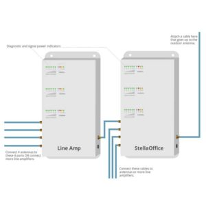 StellaDoradus - Line Amplifiers SD-LA-LGDWH-4 800+900+1800+2100+2600Mhz